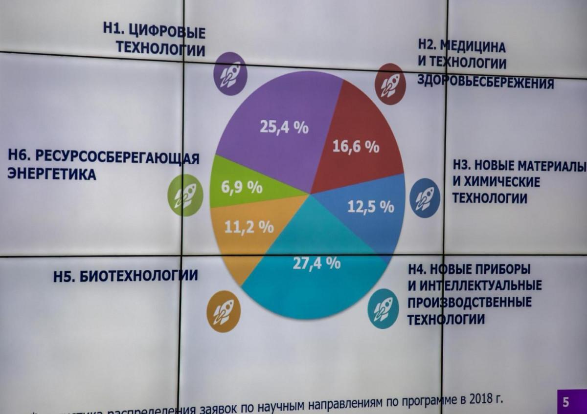 Новгородские «Кадры будущего» получили 700 тысяч на экоупаковку из некрасивых овощей